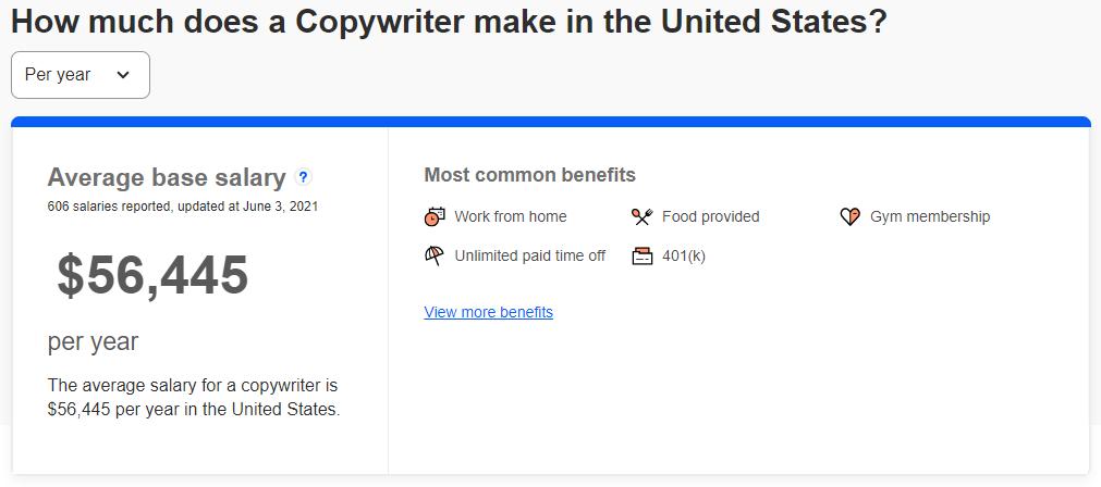 Copywriter's Salary in United States